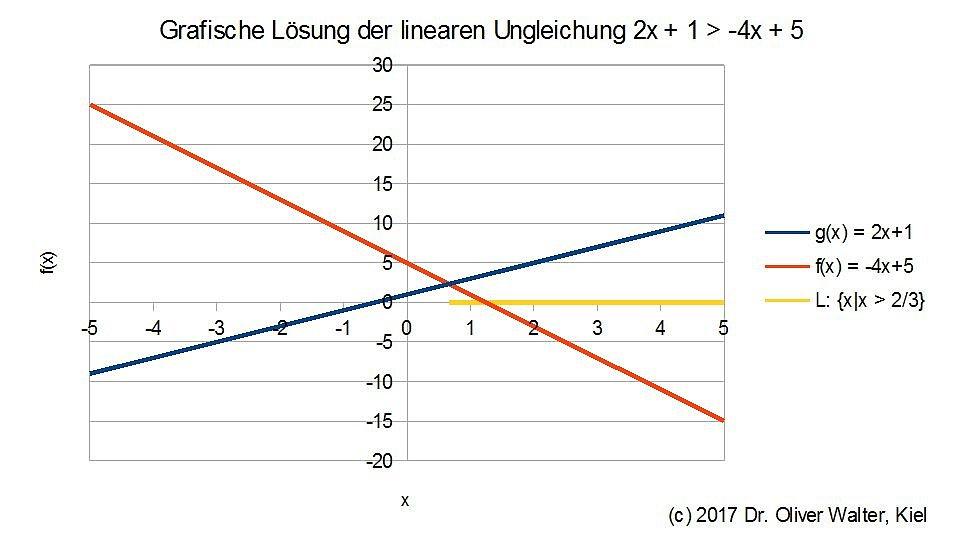 Ungewöhnlich Schreiben Linearen Ungleichungen Arbeitsblatt Bilder ...